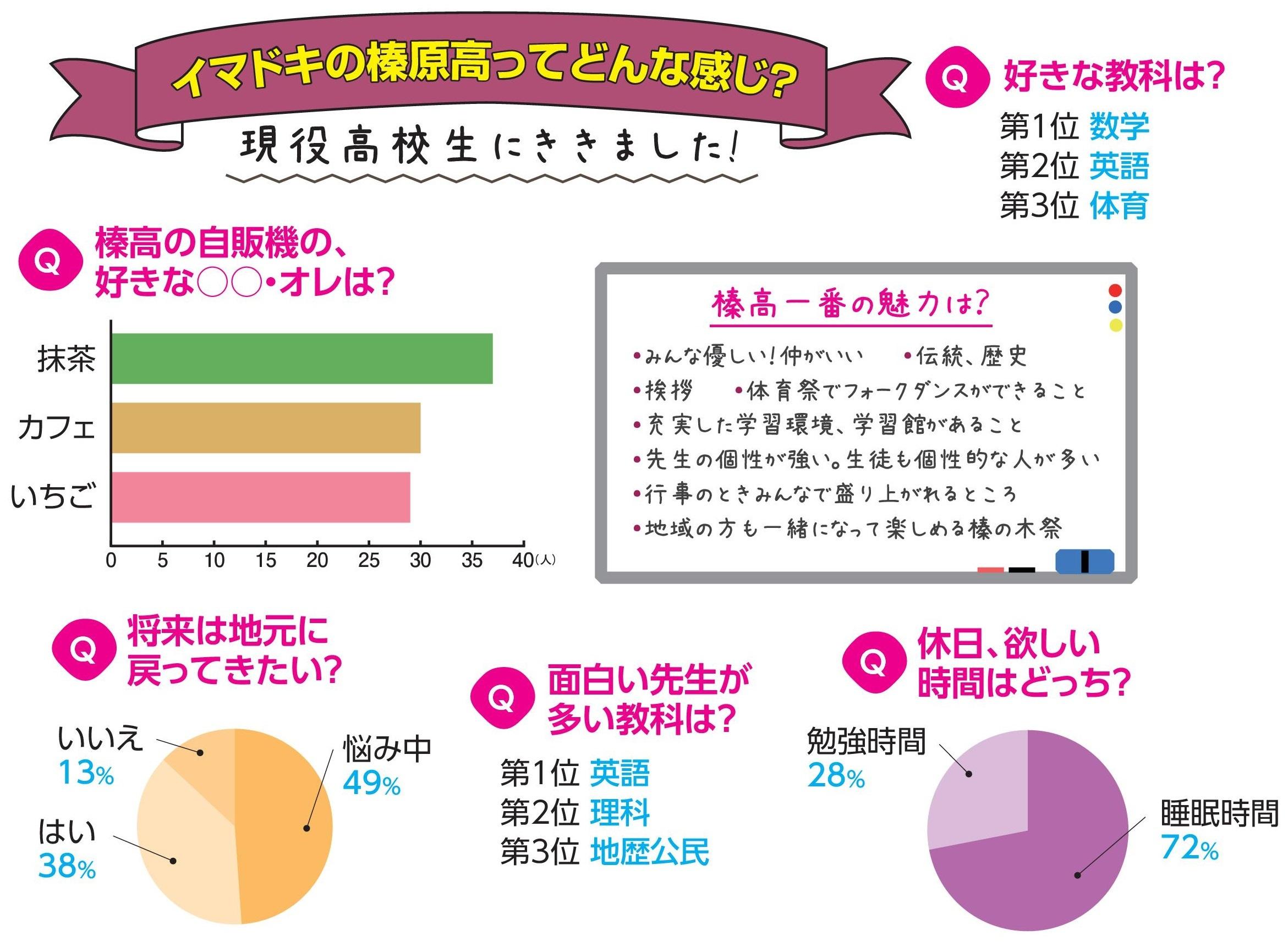アンケート・グラフ
