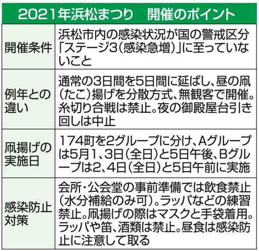 まつり 2020 浜松