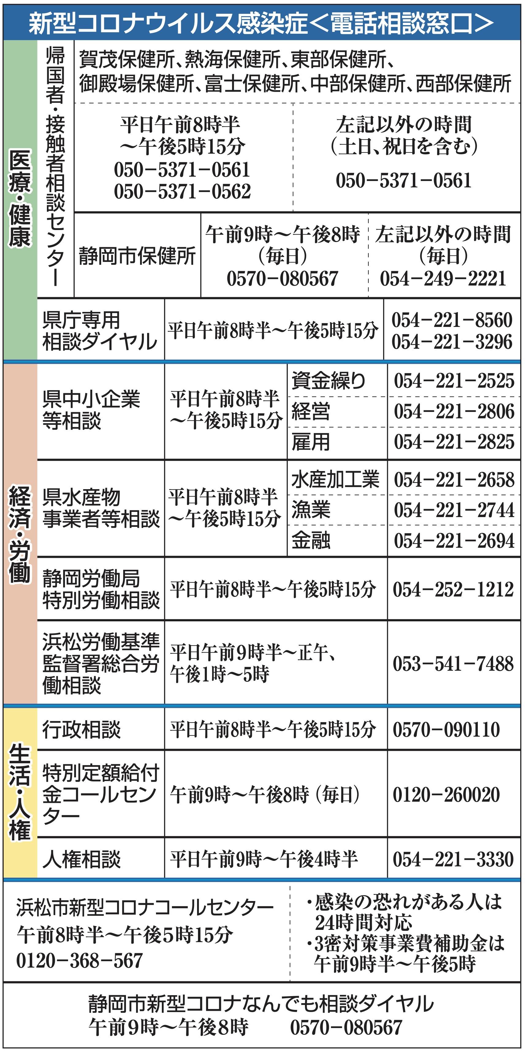 浜松 静岡 コロナ 感染 市 者 県