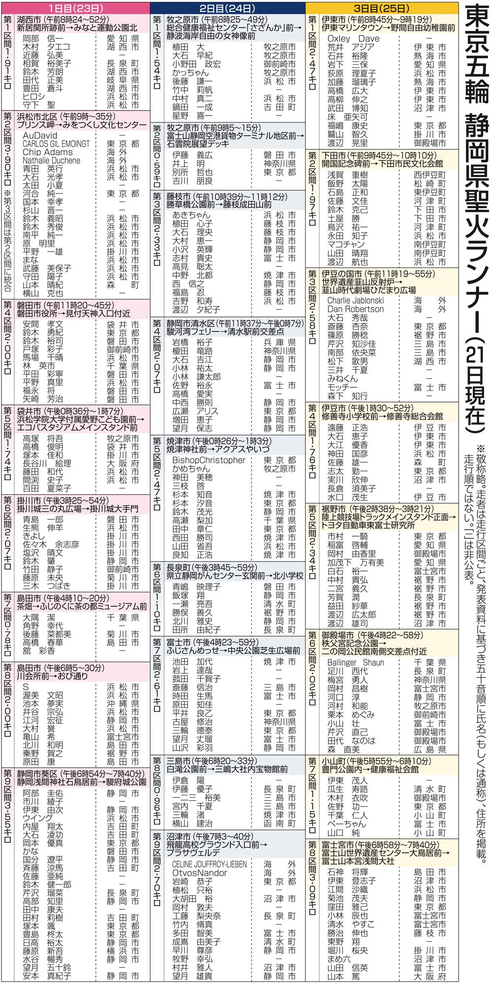 静岡 聖火 ランナー 聖火リレー静岡【広瀬アリス】が走る日程・ルート・時間や順番を調査! わたし出すわ