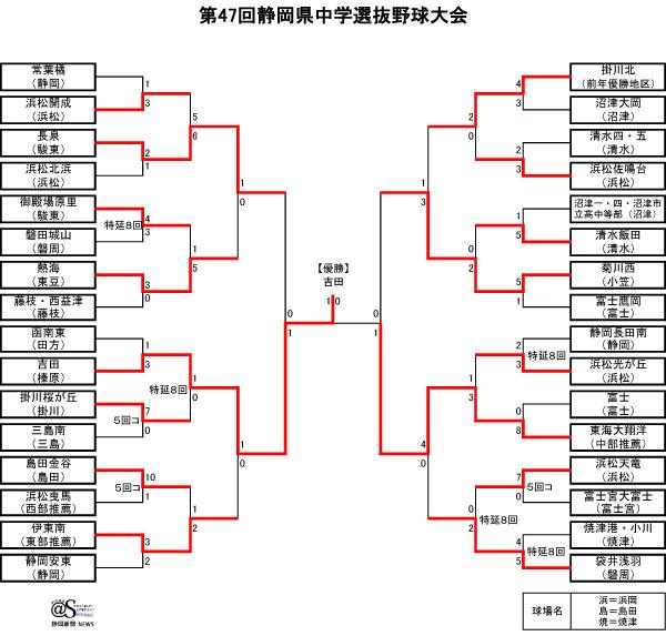 第47回静岡県中学選抜野球大会(2017)