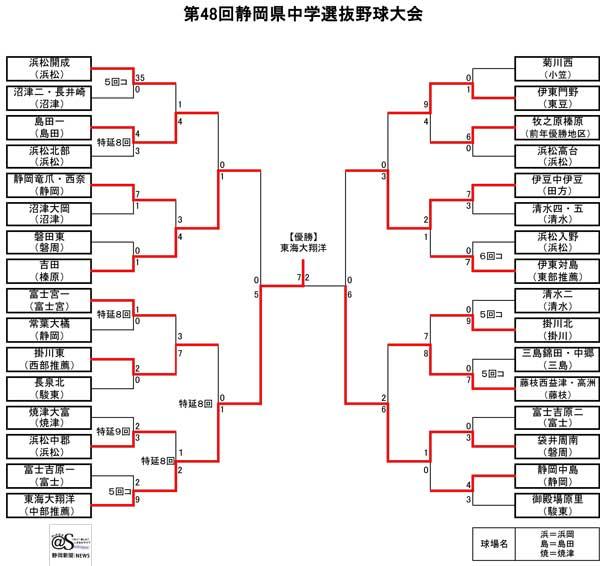 第48回静岡県中学選抜野球大会(2018)