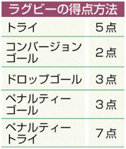 Q ラグビーの得点ルールを教えてください。 あなたの静岡新聞